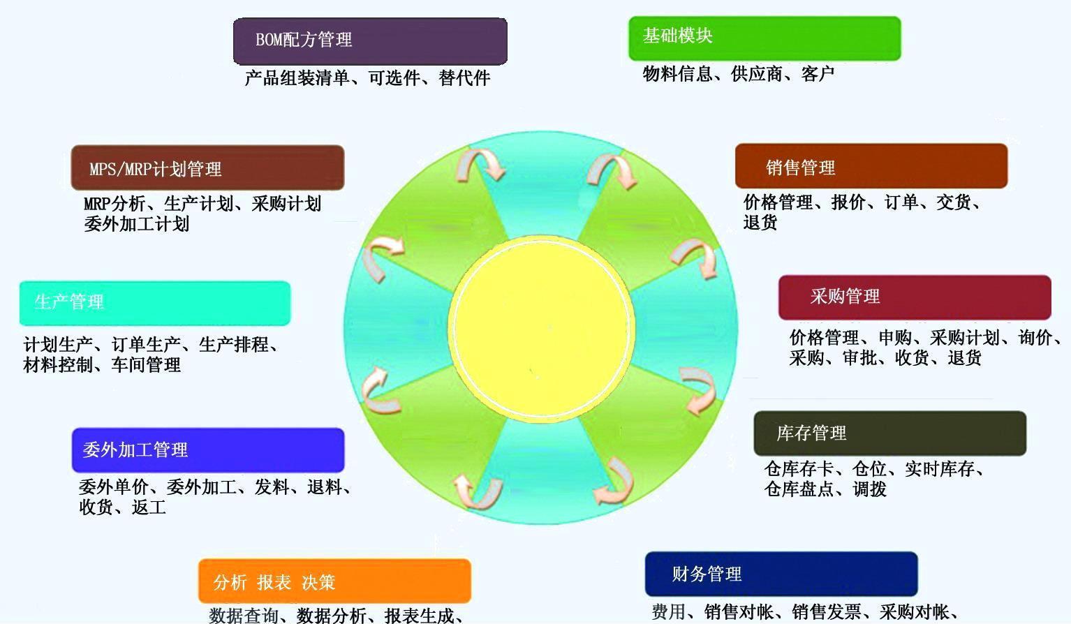 广州erp系统提升企业水平