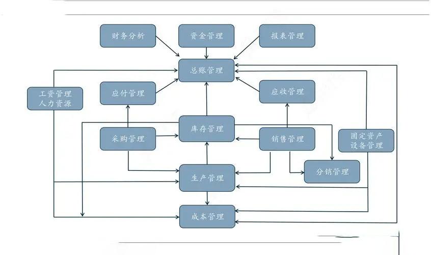 量身打造制造业珠海erp系统